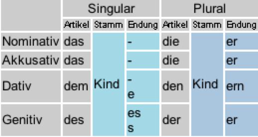 Flexion for Nominativ genitiv dativ akkusativ