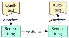 Textzusammenfassung